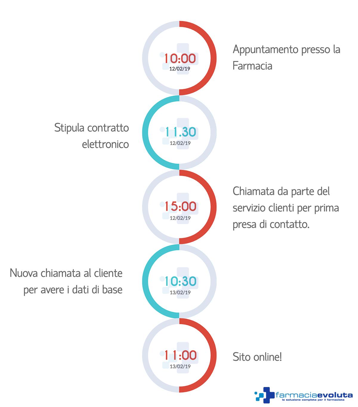 tempistica farmacia evoluta