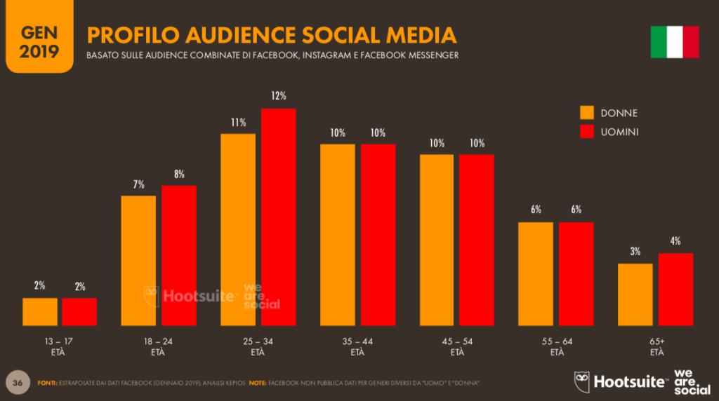 uomini donne e età sui social media